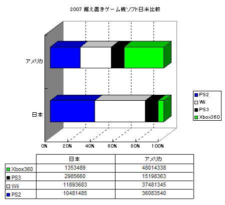 ソフト割合日米比較