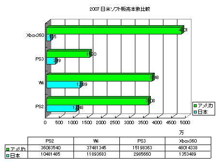 ソフト本数日米比較