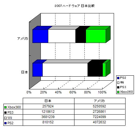 ハード割合日米比較