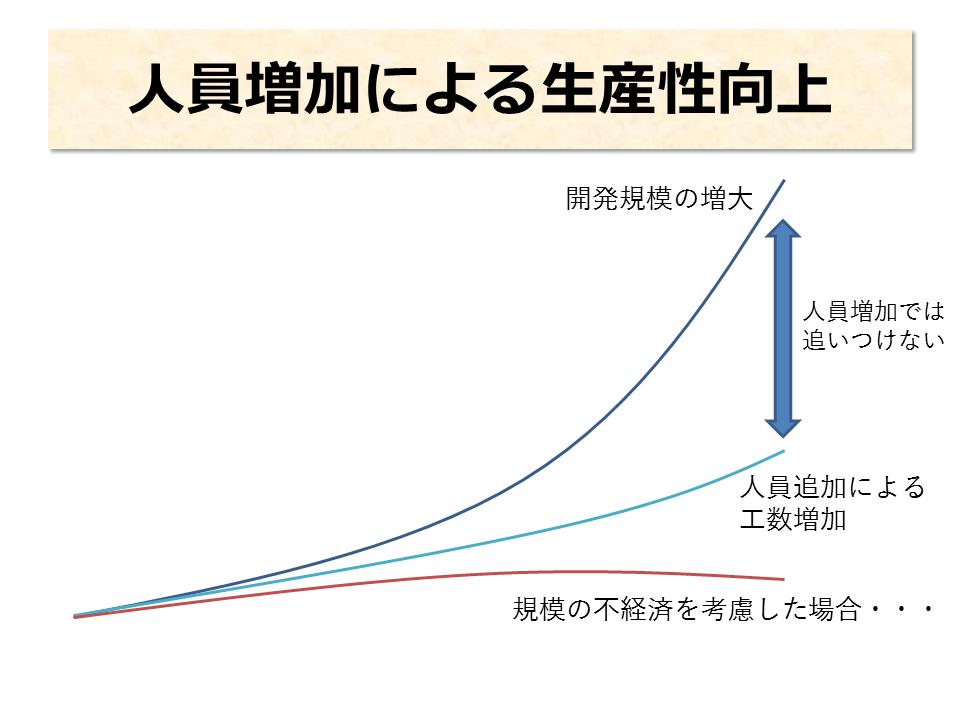 人員増加による生産性向上