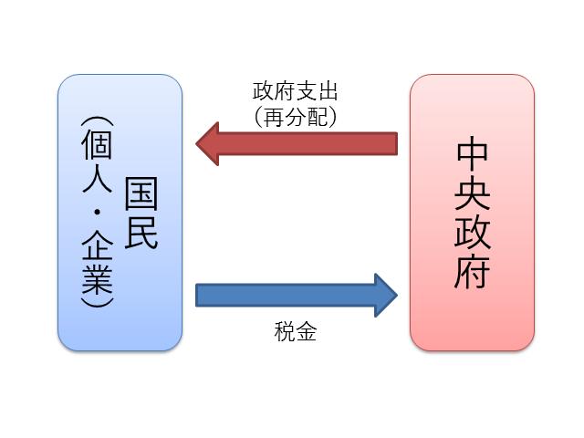 経済循環(政府と国民)
