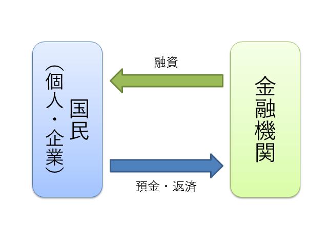 経済循環(銀行と国民)