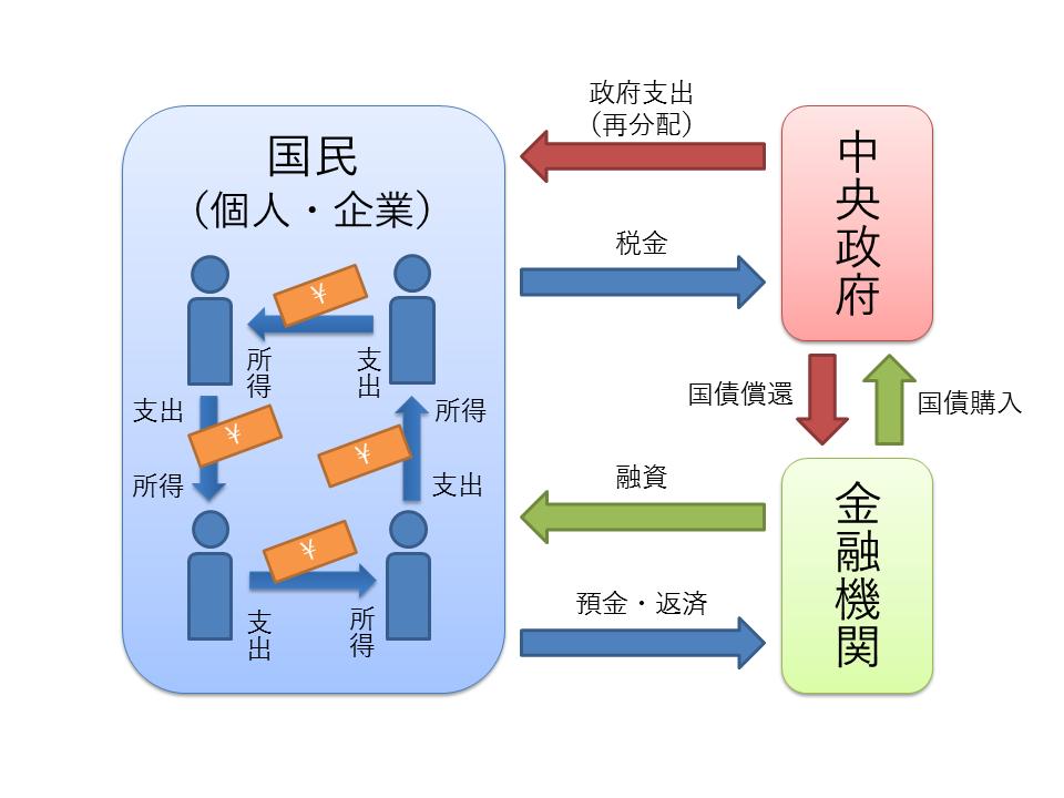 経済循環(政府と銀行と国民経済)