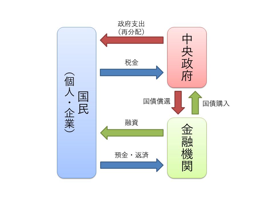 経済循環(政府と銀行と国民)