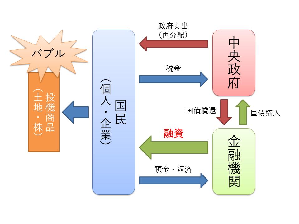 経済循環(バブルの発生)