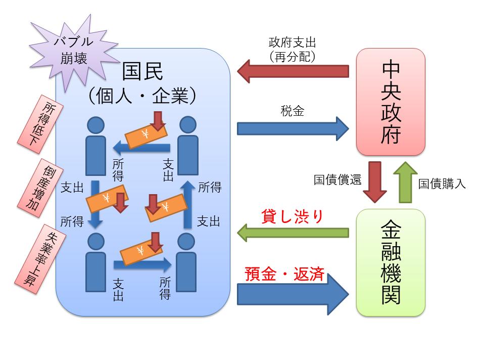 経済循環(バブルの崩壊と国民経済)