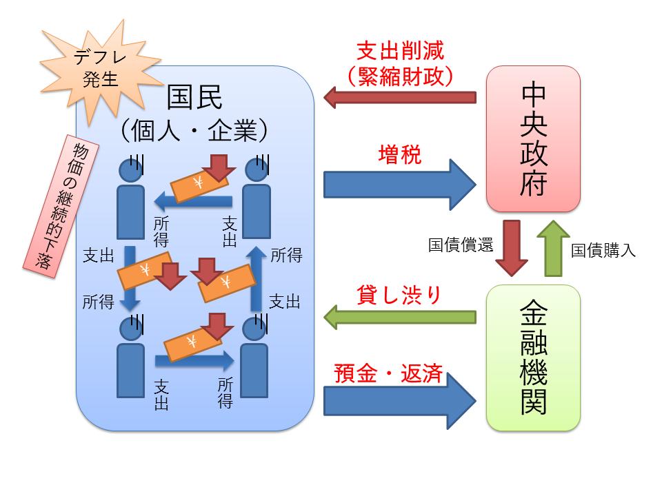 経済循環(デフレの発生)