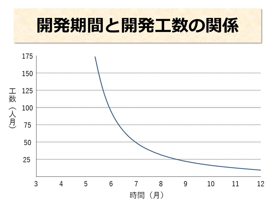開発期間と開発工数の関係