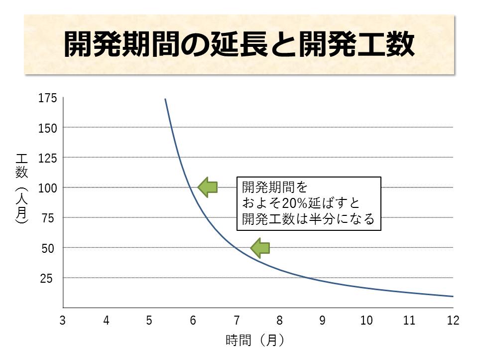 開発期間の延長と開発工数