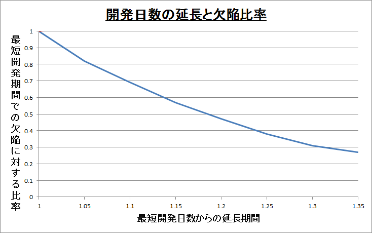 開発日数の延長と欠陥比率