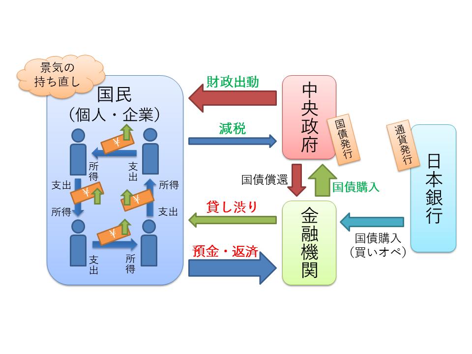 経済循環(財政出動と通貨発行)