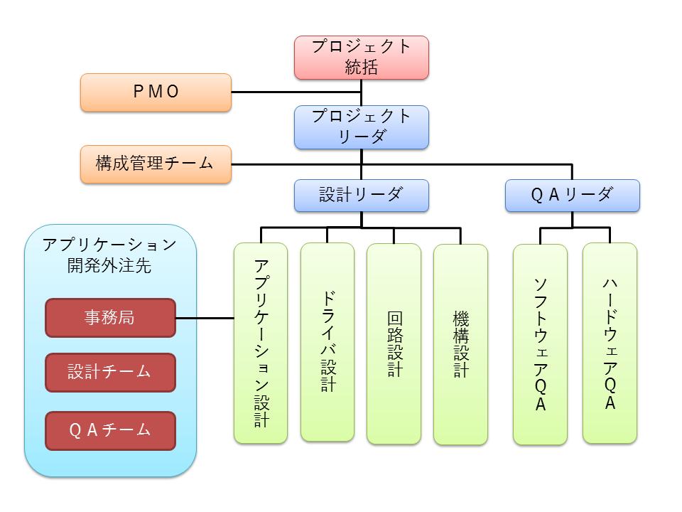 開発体制図