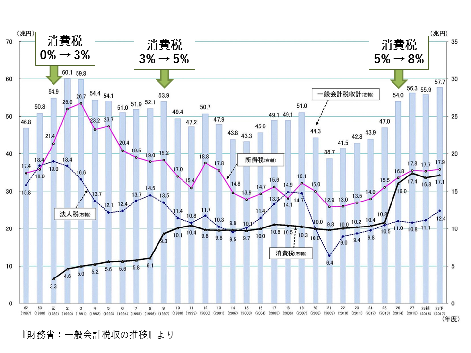 一般会計税収の推移(1967-2017)