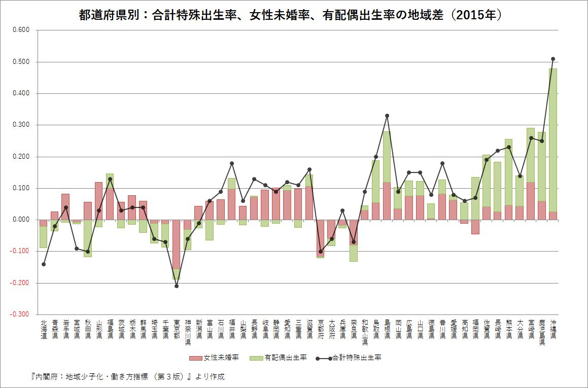 都道府県別:合計特殊出生率、女性未婚率、有配偶出生率の地域差(2015年)