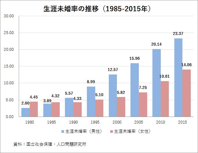 生涯未婚率の推移(1985-2015年)