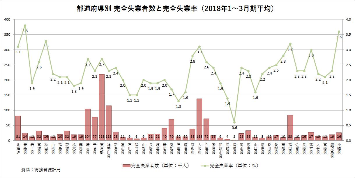 都道府県別 完全失業率 2018年1-3月期