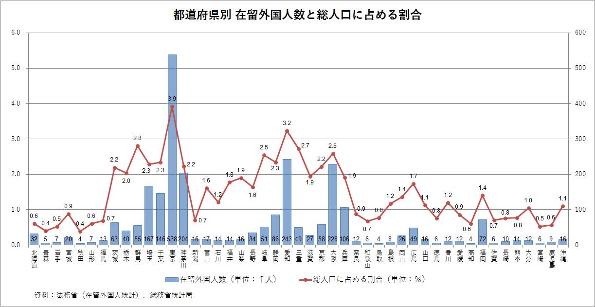 都道府県別 在留外国人数 2017年12月