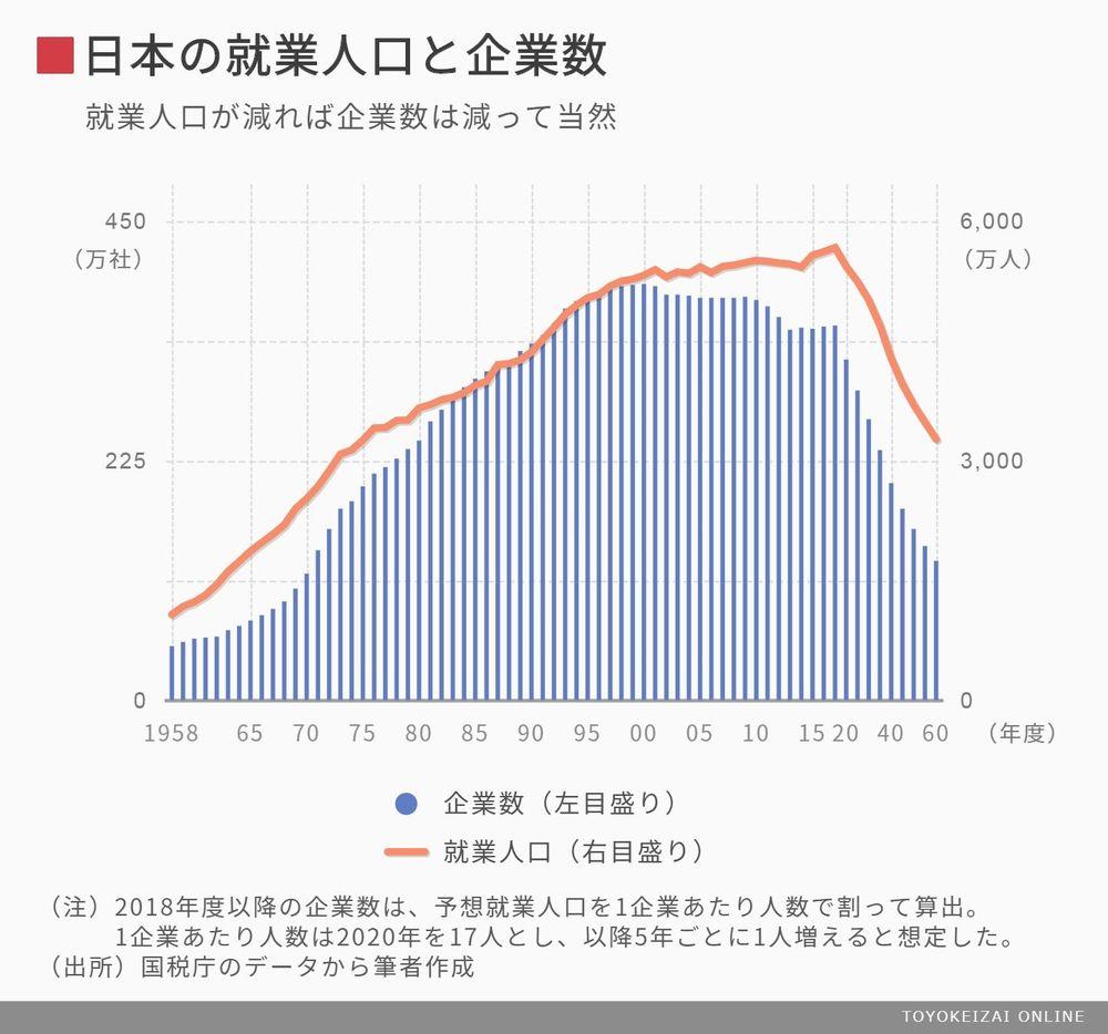 東洋経済オンライン:日本の就業人口と企業数