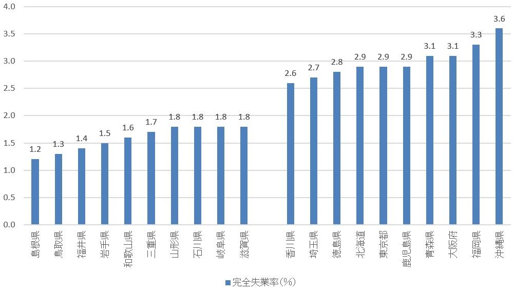 新世紀のビッグブラザーへ:日本の都道府県別失業率(17年10-12月期)