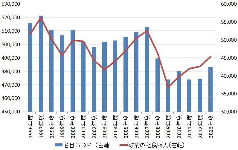 新世紀のビッグブラザーへ:日本の名目GDPと政府の租税収入の推移(単位:十億円)