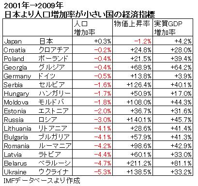 """廣宮孝信の「国の借金」""""新常識"""":日本より人口増加率が小さい国の経済指標"""