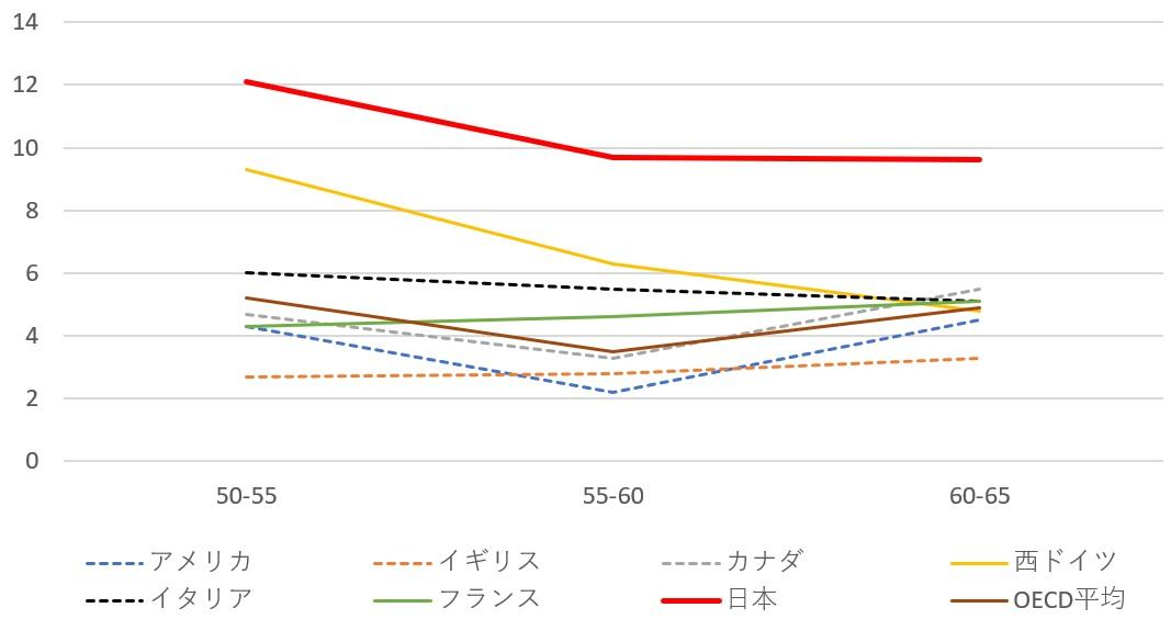 新世紀のビッグブラザーへ:高度成長期の西側先進国の経済成長率(%)