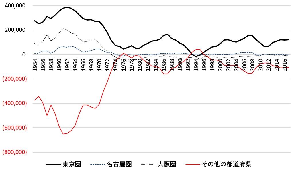 新世紀のビッグブラザーへ:日本の都道府県間の人口移動(人)