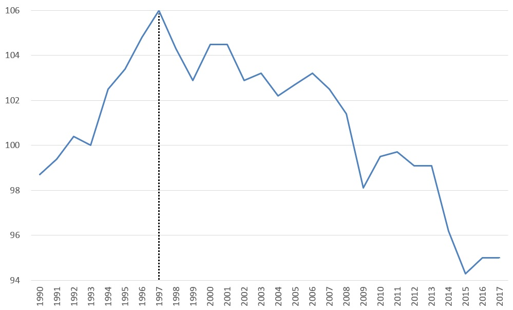 日本の実質賃金指数の推移