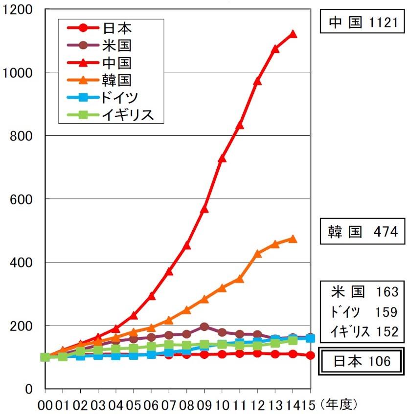 新世紀のビッグブラザーへ:2000年度を100とした場合の各国の科学技術関係予算の推移