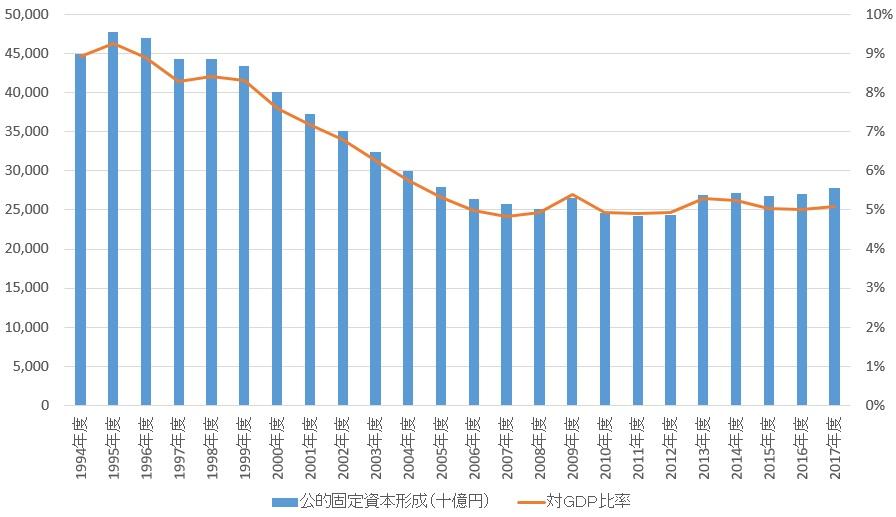 新世紀のビッグブラザーへ:日本の公的て固定資本形成と対GDP比率