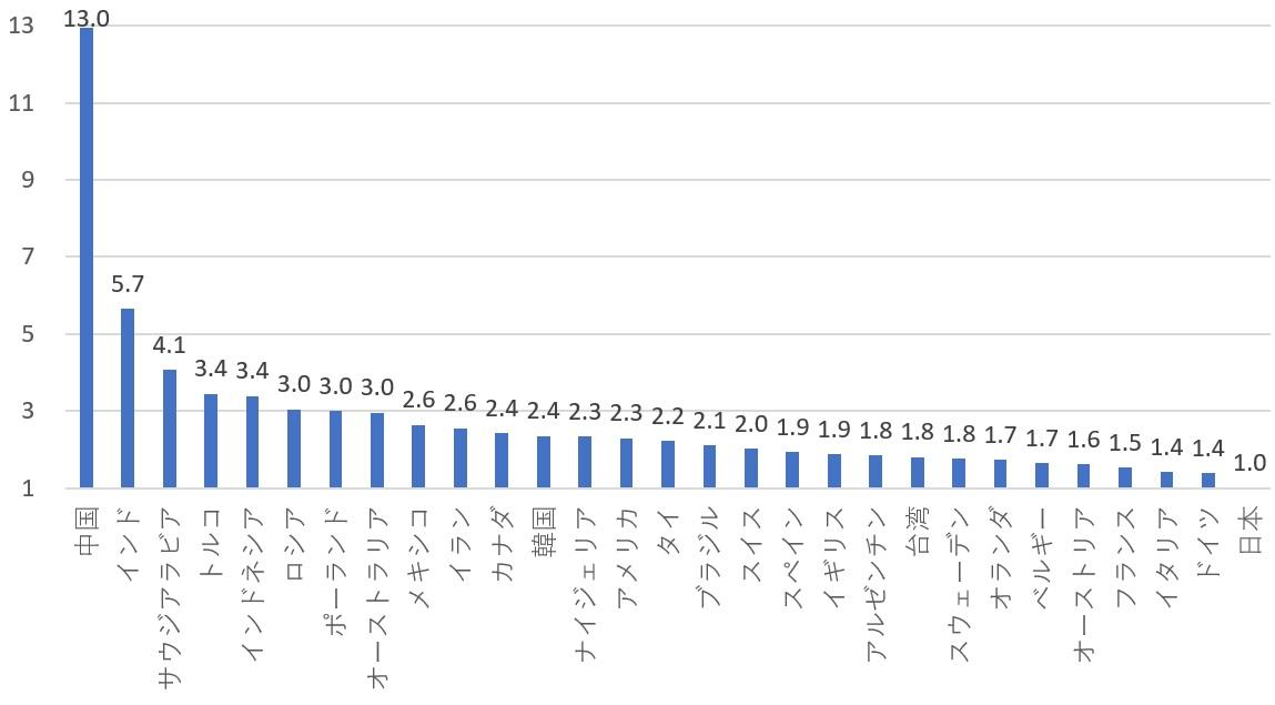 新世紀のビッグブラザーへ:主要国 2016年GDP(対96年比、倍)