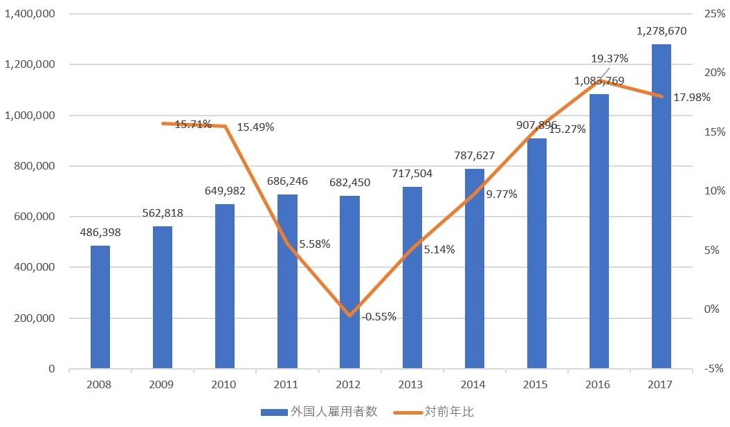 新世紀のビッグブラザーへ:日本の外国人雇用者数(人)