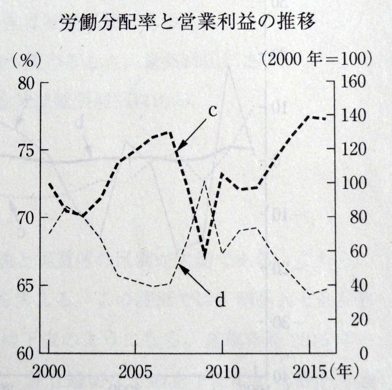 労働分配率と営業利益の推移(2000年=100)