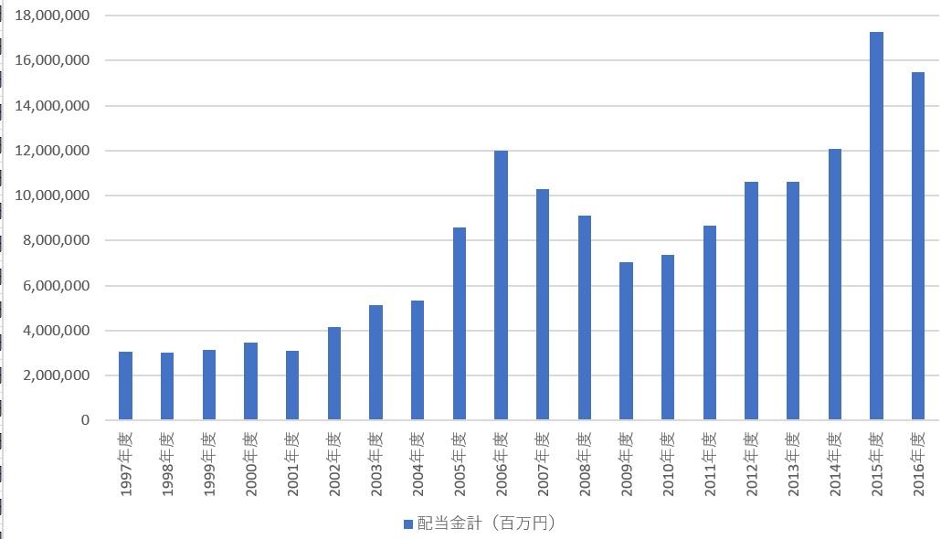 新世紀のビッグブラザーへ:日本の売上十億円以上の企業の配当金(百万円)