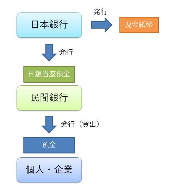 日銀と民間銀行の通貨発行