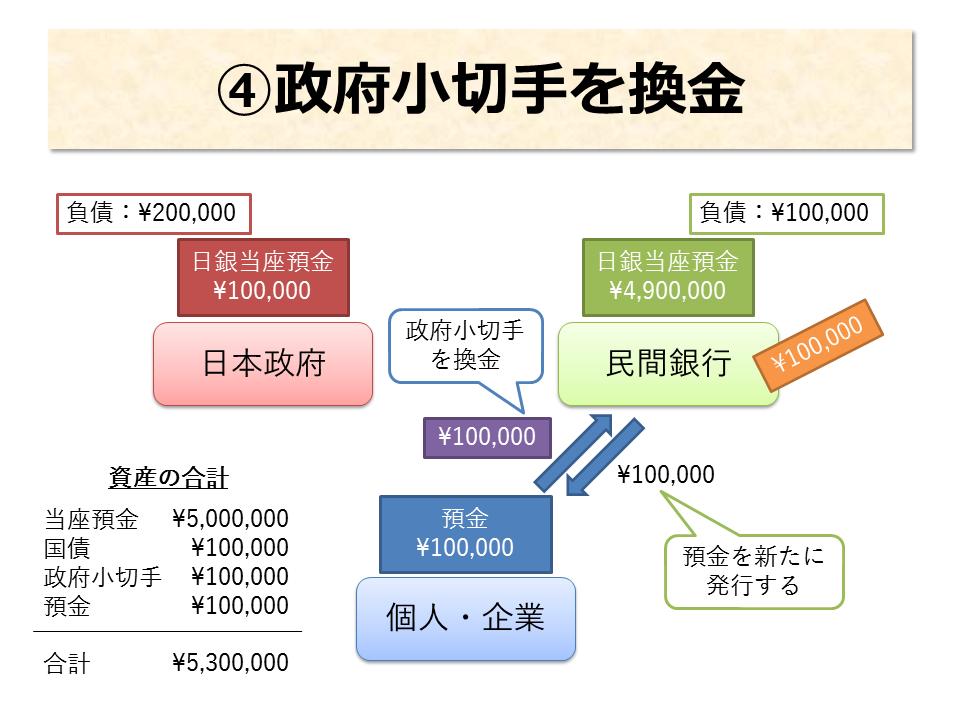 国債発行④ 政府小切手を換金