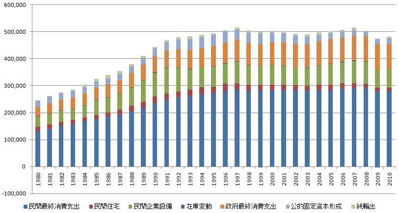 新世紀のビッグブラザーへ:日本の名目GDPの推移(単位:十億円)