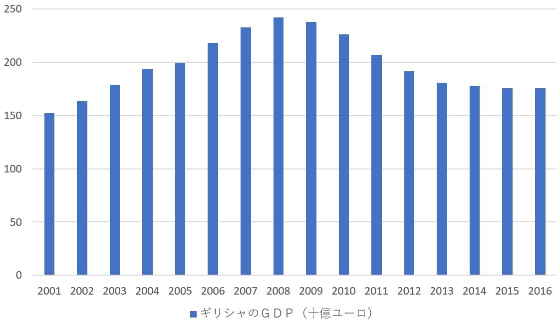 新世紀のビッグブラザーへ:ギリシャの名目GDPの推移(十億ユーロ)