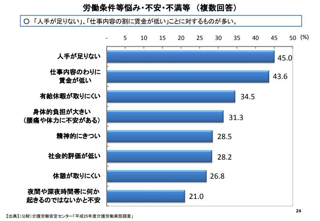 厚生労働省:介護労働の現状:労働条件等悩み・不安・不満等