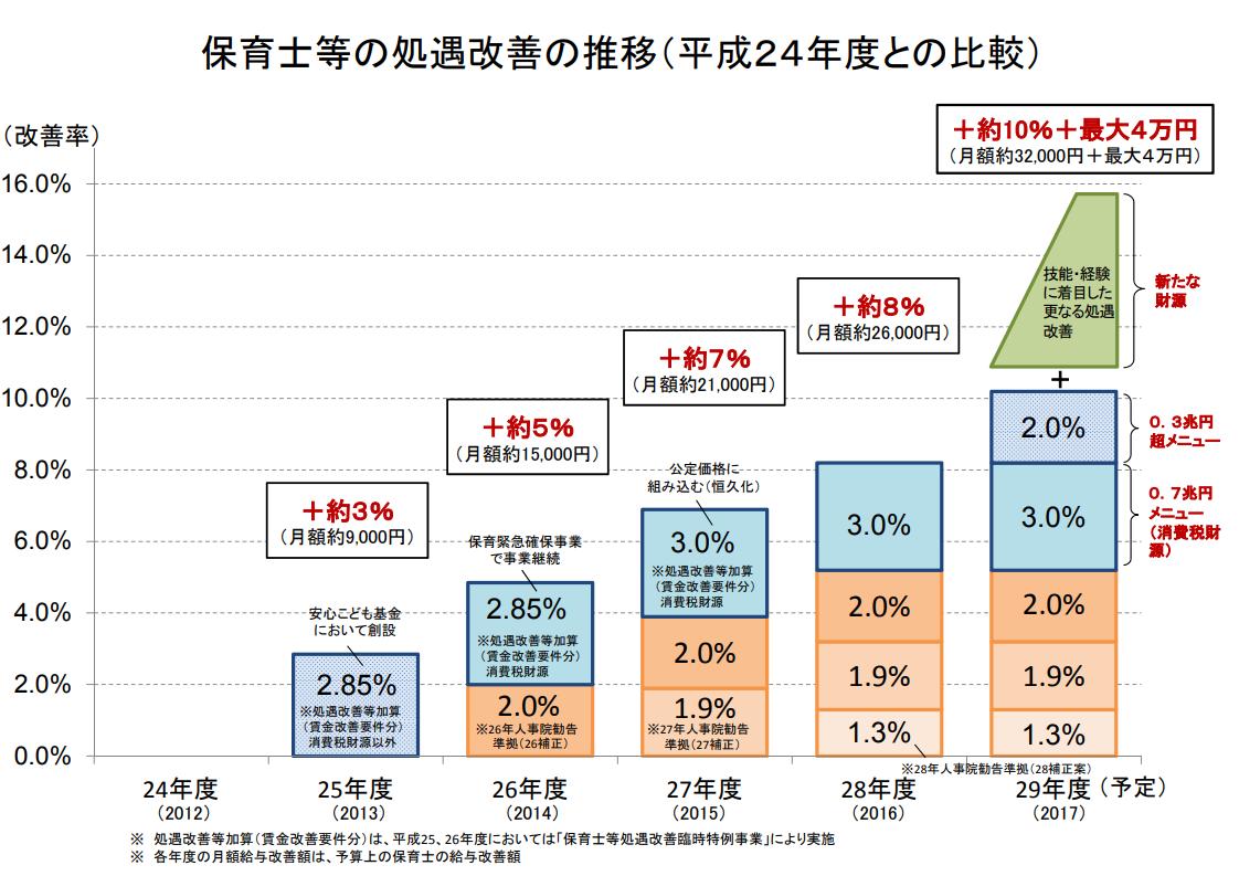 保育士等の処遇改善の推移(平成24年度との比較)