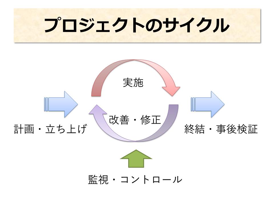 プロジェクトのサイクル