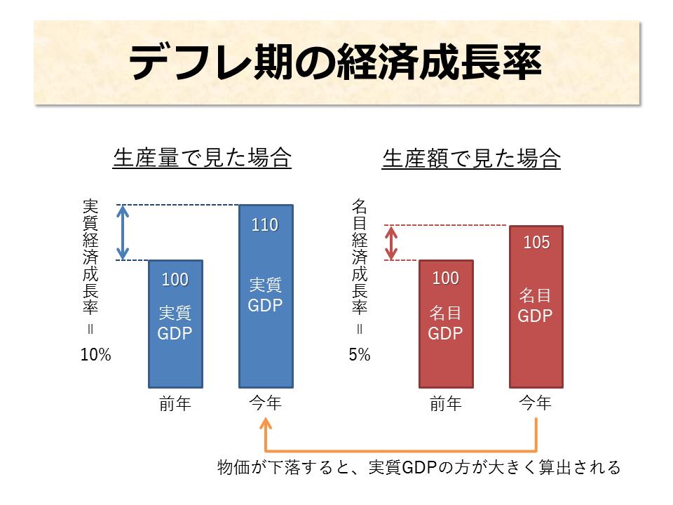 デフレ期の経済成長率