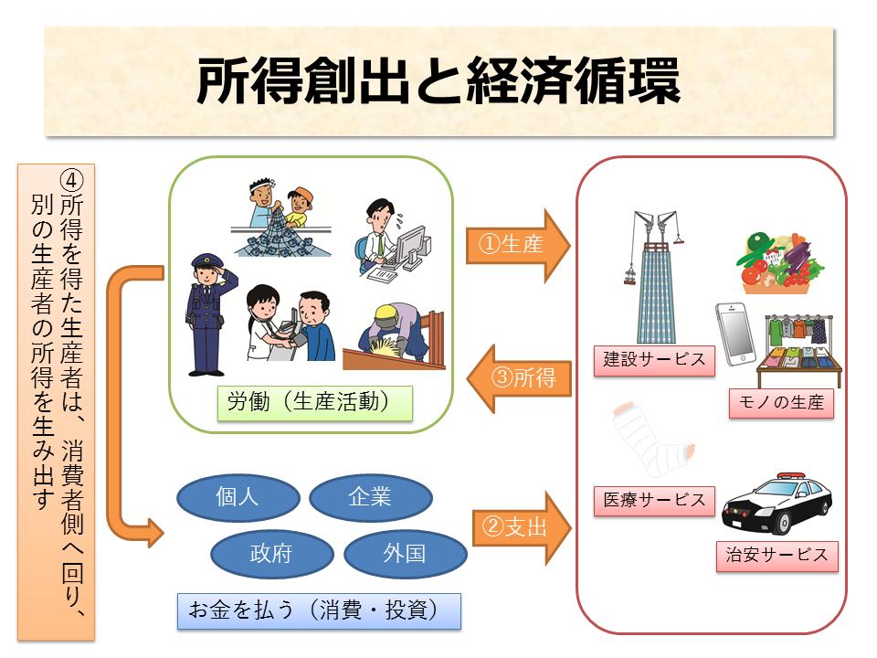 所得創出と経済循環