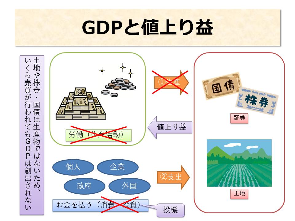 GDPと値上り益