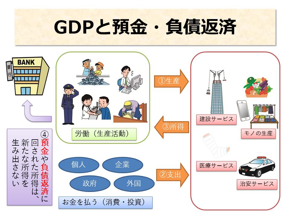 GDPと預金・負債返済