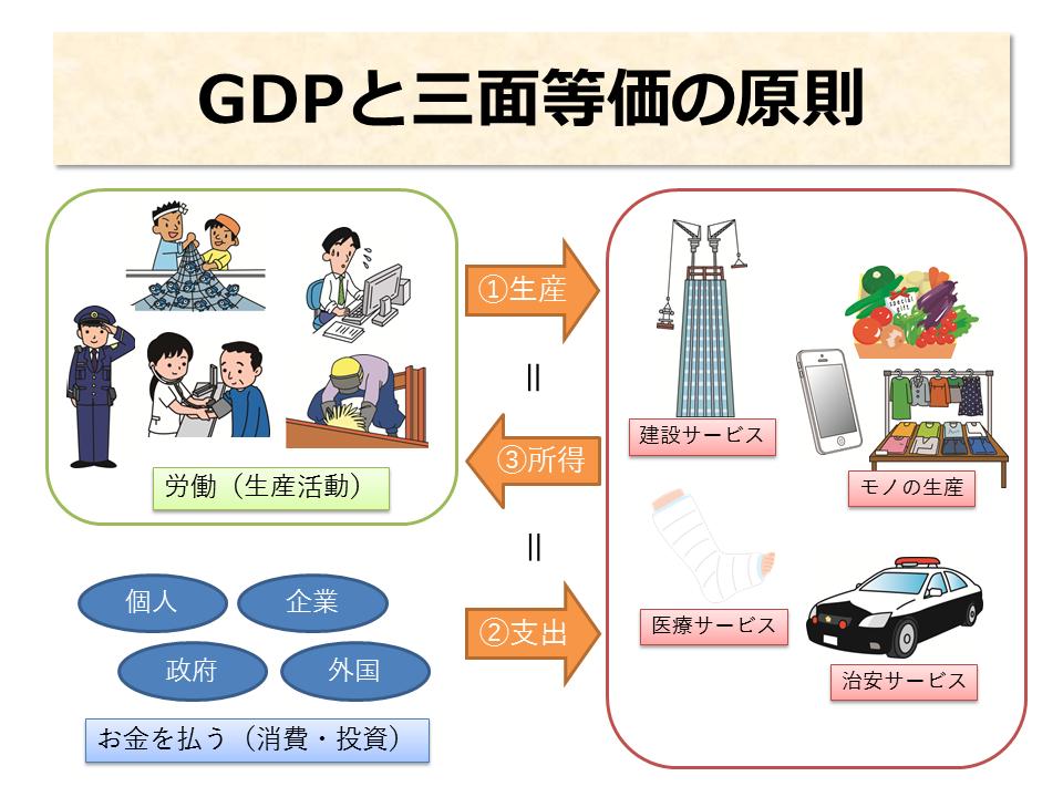 GDPと三面等価の原則