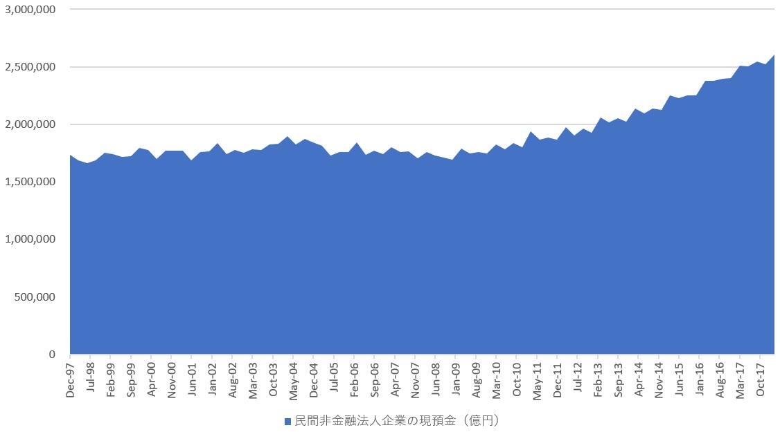 新世紀のビッグブラザーへ:日本の一般企業(民間非金融法人企業)の現預金(億円)