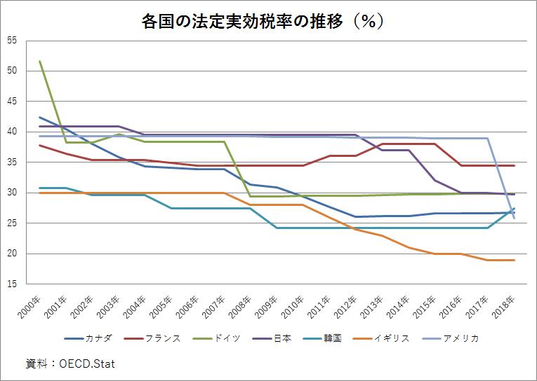 諸外国の法定実効税率の推移