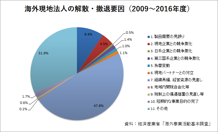 海外現地法人の解散・撤退要因(2009~2016年度:%)