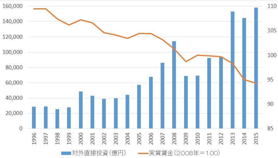 新世紀のビッグブラザーへ:日本の対外直接投資(左軸)と実質賃金(右軸)の推移